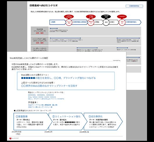 KPI設計